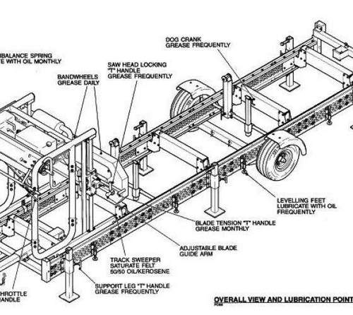 How the Wood Band Saw Works