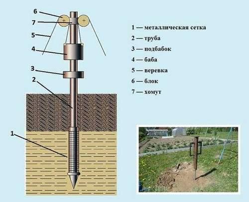 How to Hammer a Fence Pillar