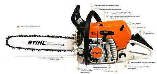 Oil To Saw Stihl Proportions